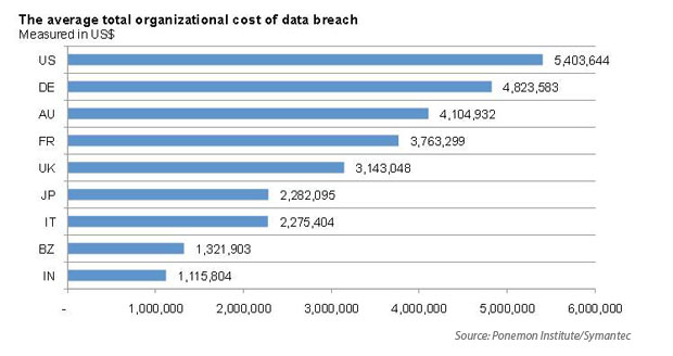 average cyber liability data breach cost per country