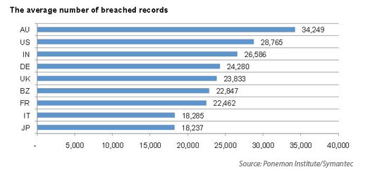 Average number of records breached in a cyber liability attack