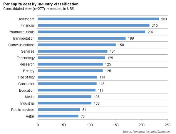 cyber liability data breach per capita cost by industry
