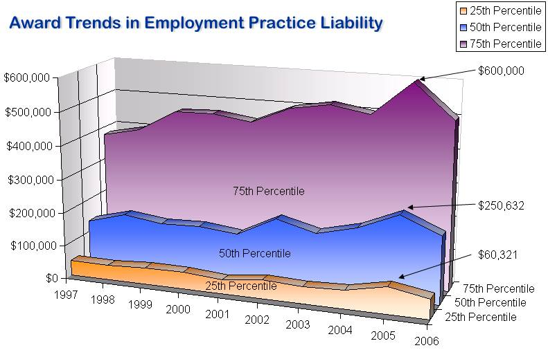 Eployment Practices Liability Insurance EPLI Trends